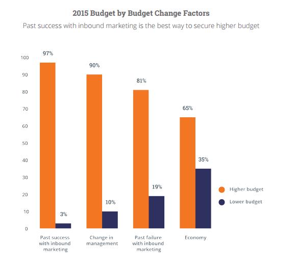 2015_budget_change_factors