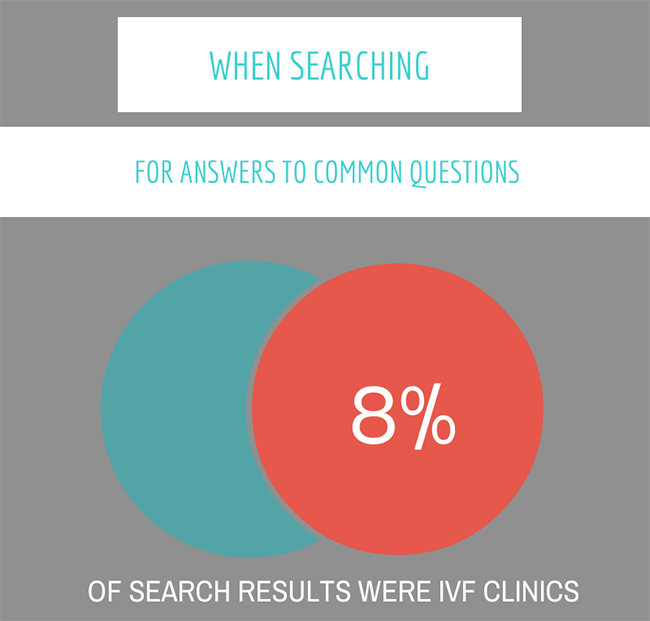 IVF-CLINICS-SEARCHES