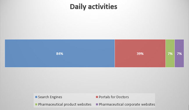 doctors-daily-activities