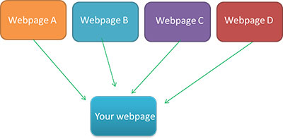 how webpages link in seo