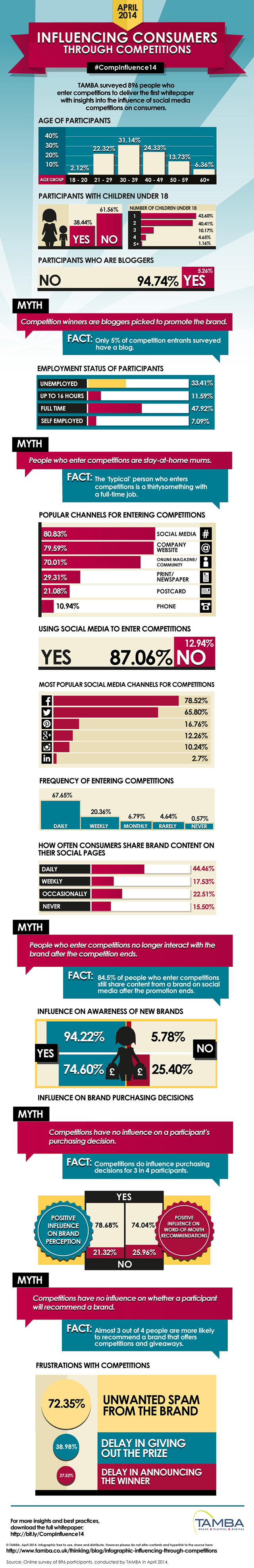 infographic-influencing-through-competitions.jpg