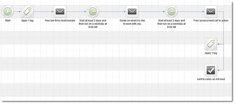 email nurturing campaign