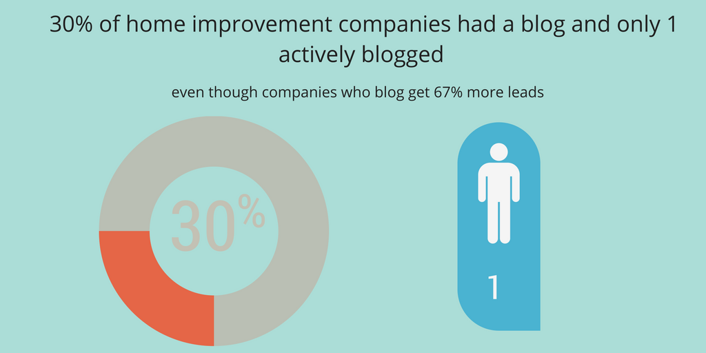 30-of-companies-analysed-on-1-activliy-blogged-1