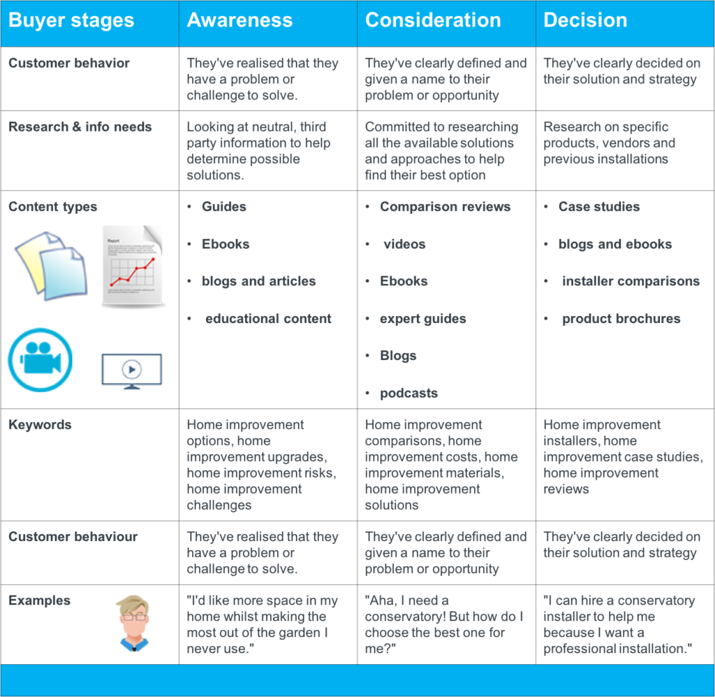 buyer-stages