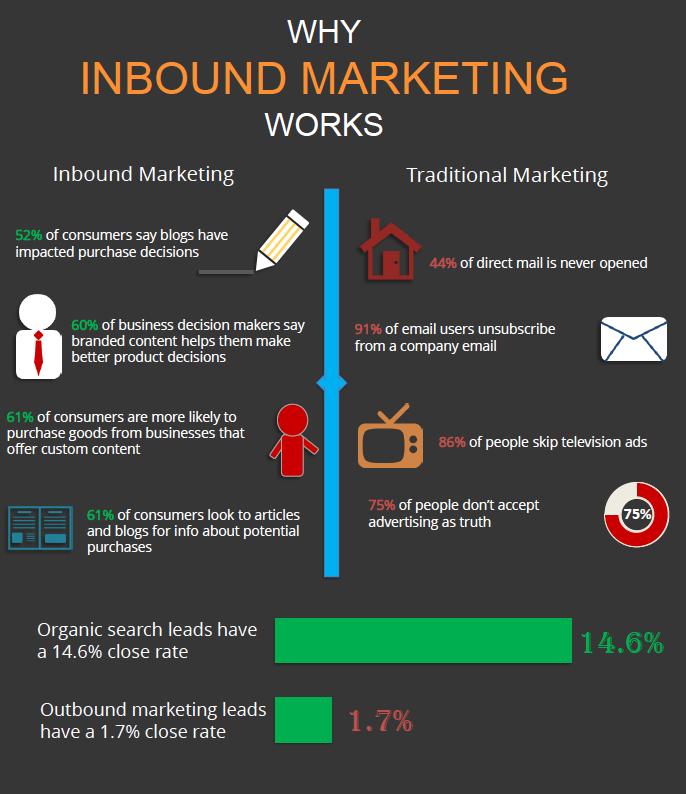 home-improvement-marketing-infographic