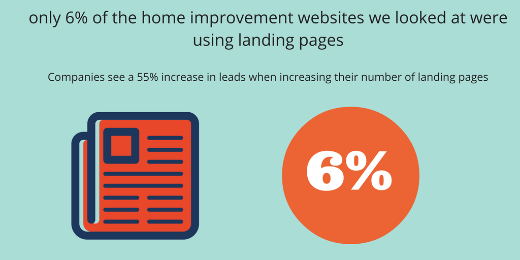only-6-of-the-home-improvement-websites-we-looked-at-were-using-landing-pages
